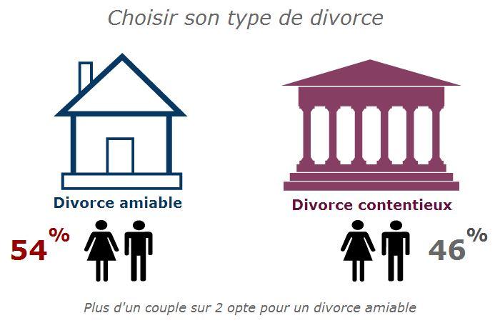 Devis En Divorce Divorcez En 1 Mois Pour 210